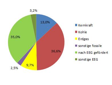 Stromkennzeichnung gesamt Deutschland